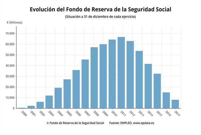 fondo-reserva-seguridad-social-espana